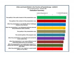 Rockland, MN 6-20-14 Presentation - Evaluation Summary Graph