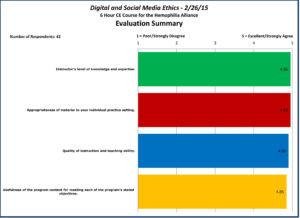 Hemophilia Alliance - Feb 2015 - Evaluation Summary & Graph