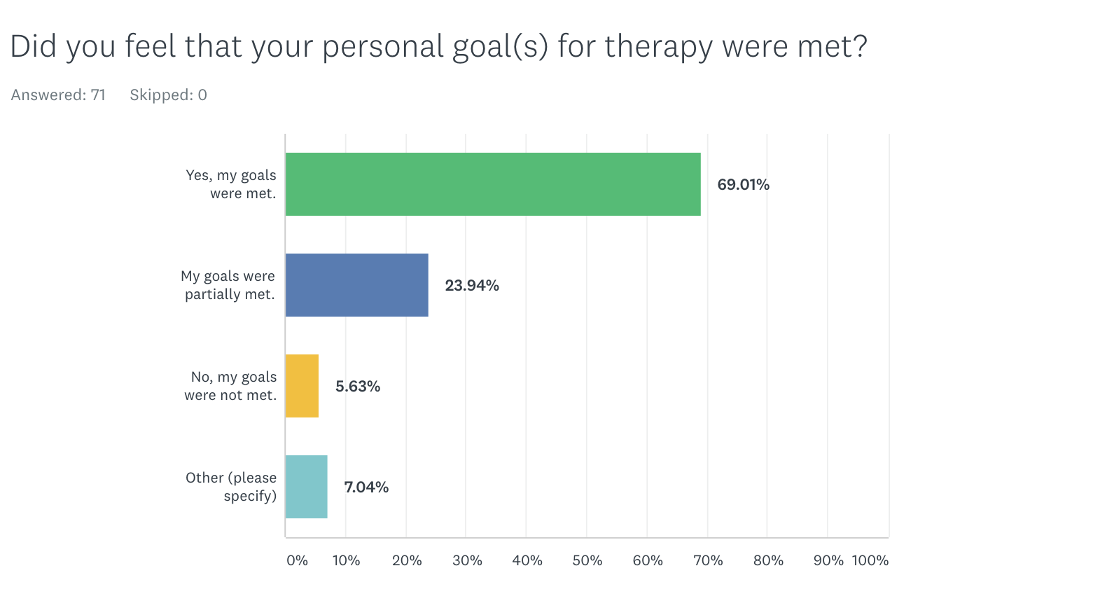 Were your goals met?