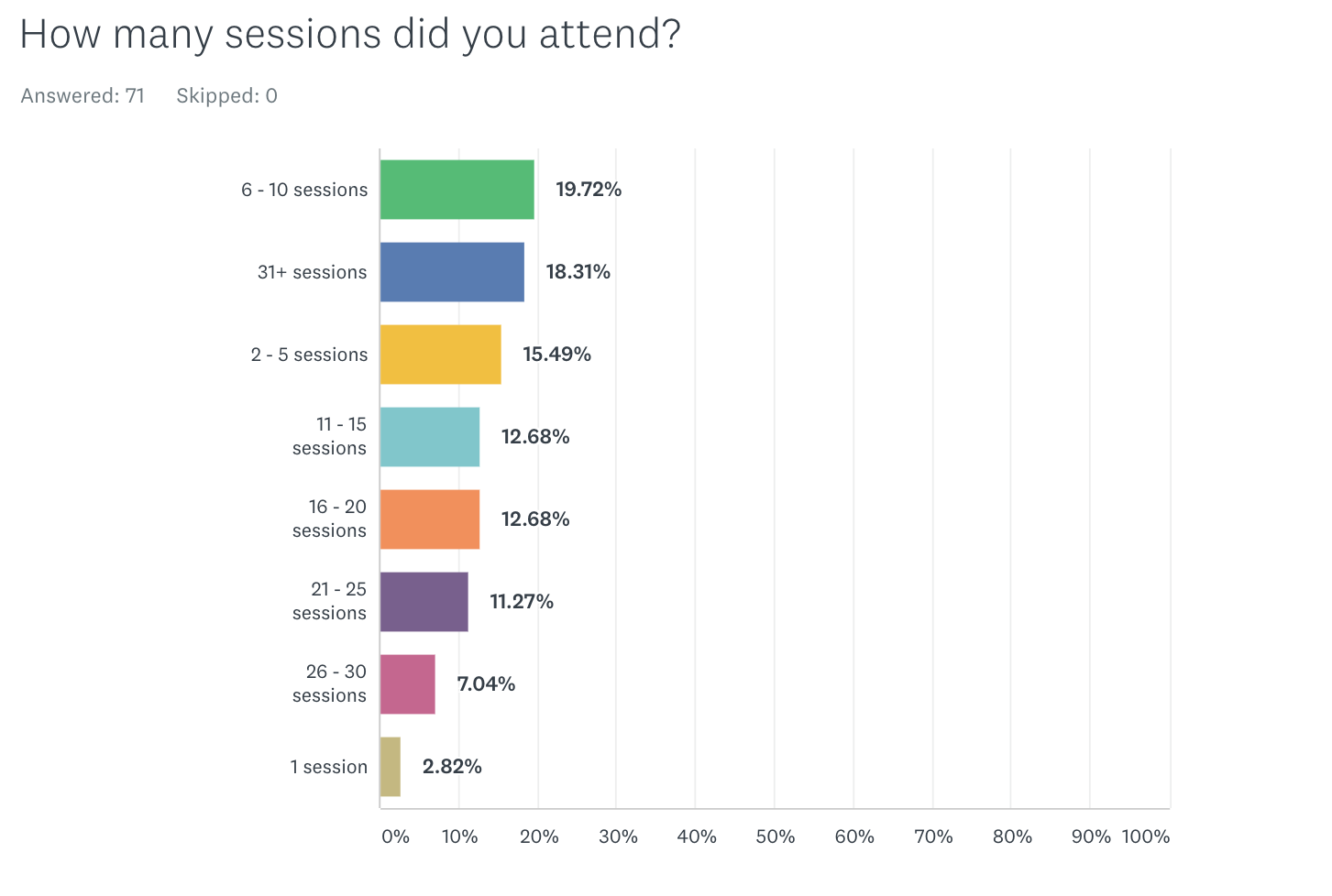 How many sessions did you attend?